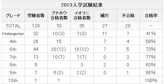 2013入学試験結果