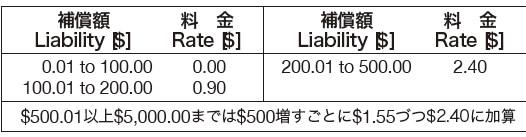 エクスプレス・メール保険の料金